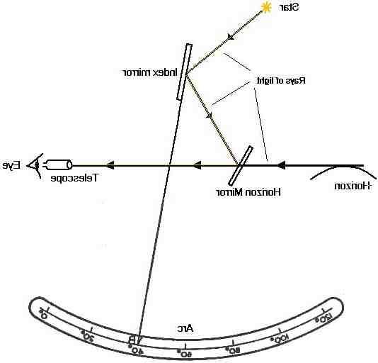 Comment utiliser un sextant